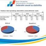 Smanjena nezaposlenost u FBiH, najveći broj radnika u uslužnim djelatnostima