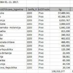 Neiskorišteni kapaciteti: BiH pored pet domaćih pivara više od 100 miliona KM troši na uvoz