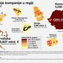 Objavljena lista najvrednijih kompanija u regiji, BH Telecom prvi u BiH