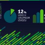 U ukupnom izvozu iz BiH brzorastuće kompanije učestvuju sa skoro 12 posto