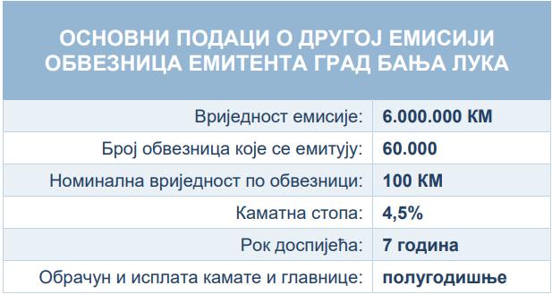 Banjaluka se na berzi zadužuje šest miliona KM
