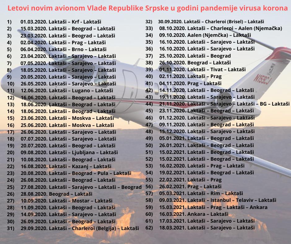 avioni republike srpske